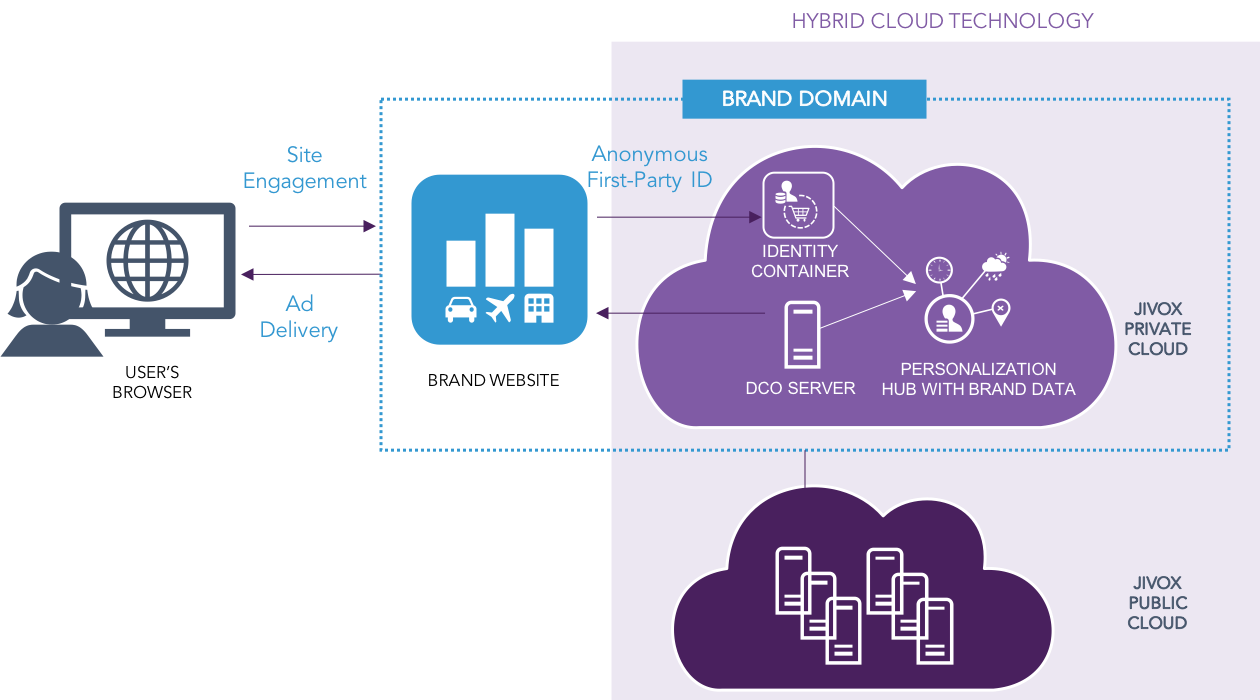 hybrid_cloud_diagram